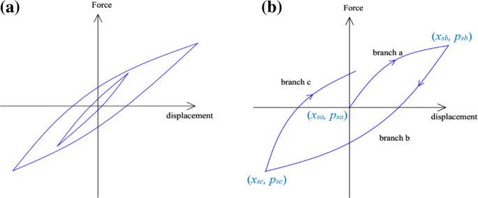 Elastic and viscoelastic foundations: a review on linear and ...