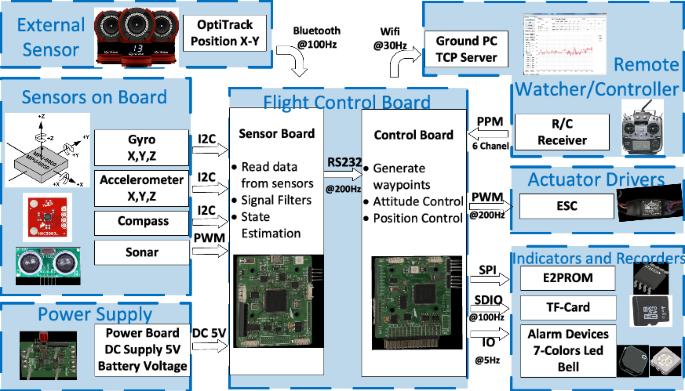 A decoupling control for quadrotor UAV using dynamic surface ...