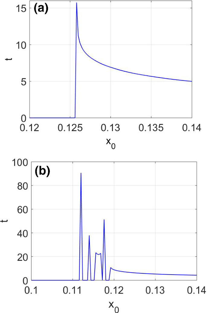 Fractional damping enhances chaos in the nonlinear Helmholtz ...