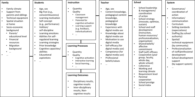 COVID-19 and schooling: evaluation, assessment and accountability ...