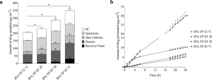 Enhanced Follicular Delivery Of Finasteride To Human Scalp Skin Using Heat And Chemical Penetration Enhancers Springerlink