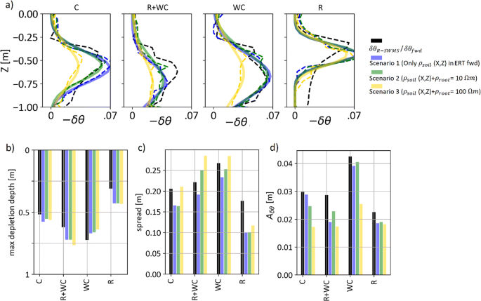 Imaging plant responses to water deficit using electrical ...