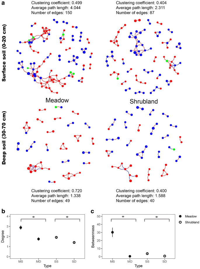 Changes in microbial biomass, community composition and diversity ...