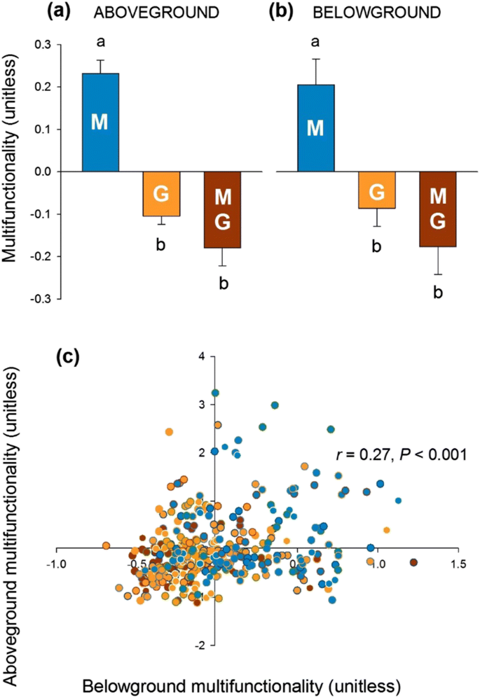 Grazing impacts on ecosystem functions exceed those from mowing ...