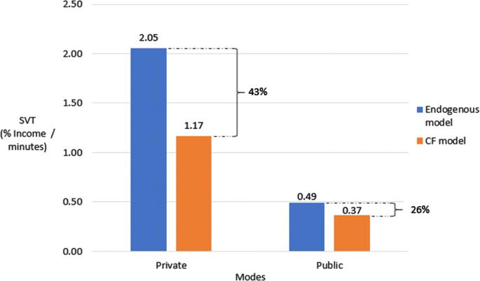 Addressing endogeneity in strategic urban mode choice models ...