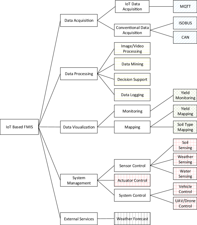 Architecture Design Approach For Iot Based Farm Management Information Systems Springerlink