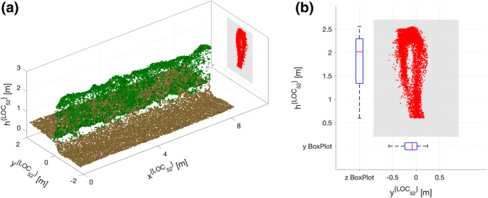Leaf Area Index evaluation in vineyards using 3D point clouds from ...