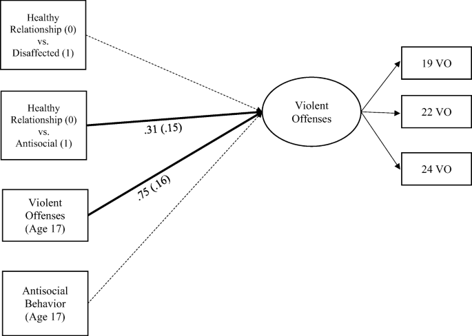 Observed Family and Friendship Dynamics in Adolescence: a Latent ...