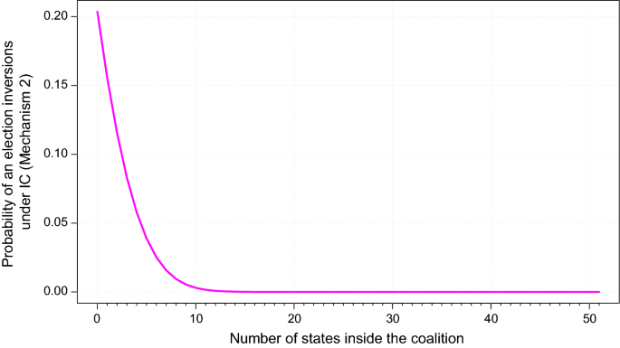 Exploring the effects of national and regional popular vote