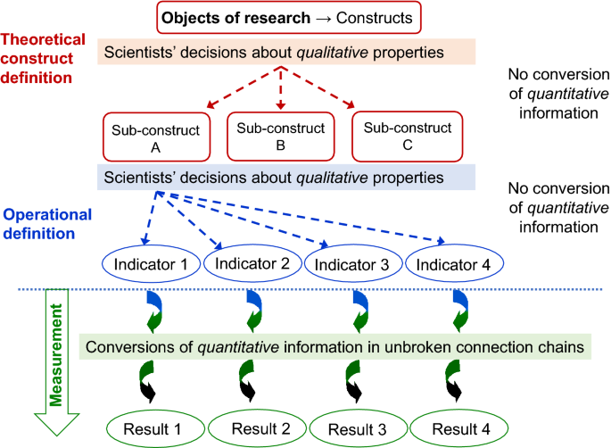 Measurement in metrology, psychology and social sciences: data ...