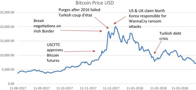 total piață bitcoine)