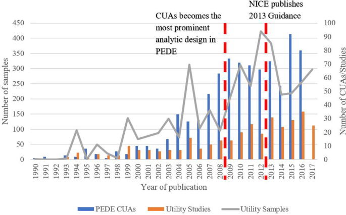 Patterns, trends and methodological associations in the ...