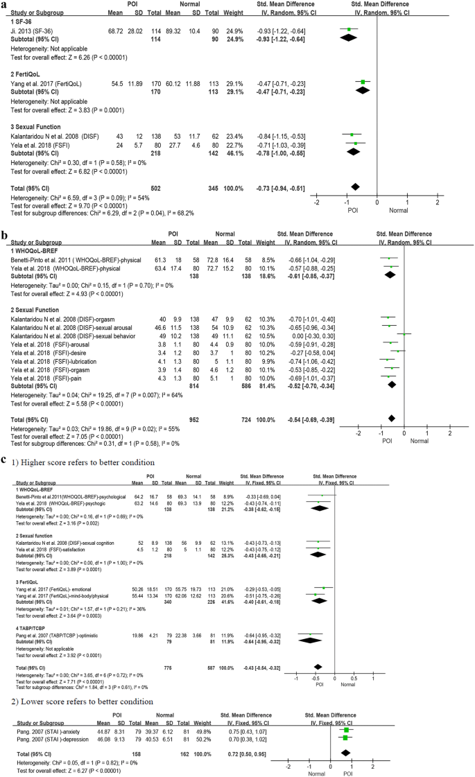 Health-related quality-of-life among patients with premature ...