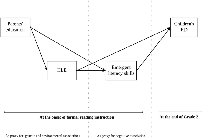 Contribution of family risk, emergent literacy and environmental ...