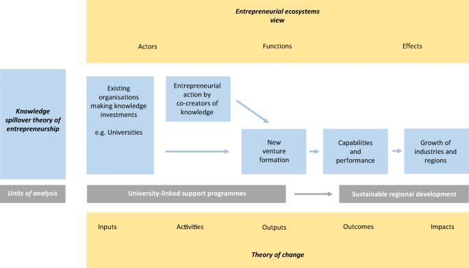 University-linked programmes for sustainable entrepreneurship and ...