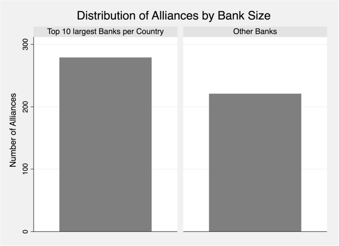 How do banks interact with fintech startups?   SpringerLink