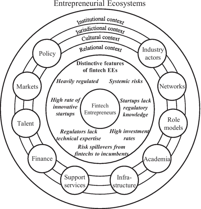 Ecosystem dynamics: exploring the interplay within fintech ...