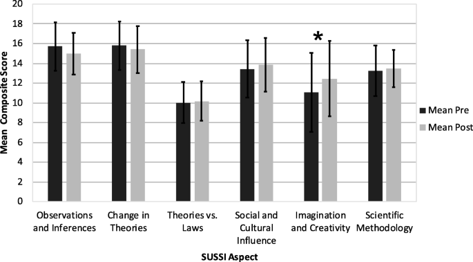 Effects of Historical Story Telling on Student Understanding of ...