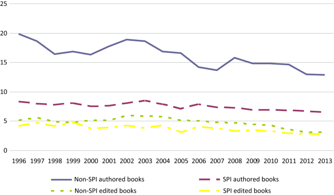 Comparative analysis of book citations in social science journals ...