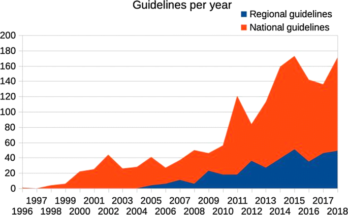 A new database of the references on international clinical ...