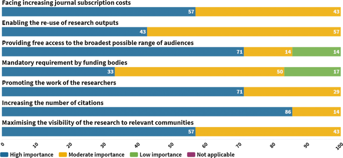 Open Sesame? Open access priorities, incentives, and policies ...