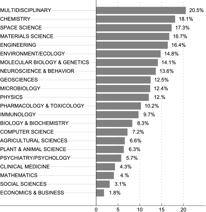 Drivers of article processing charges in open access   SpringerLink
