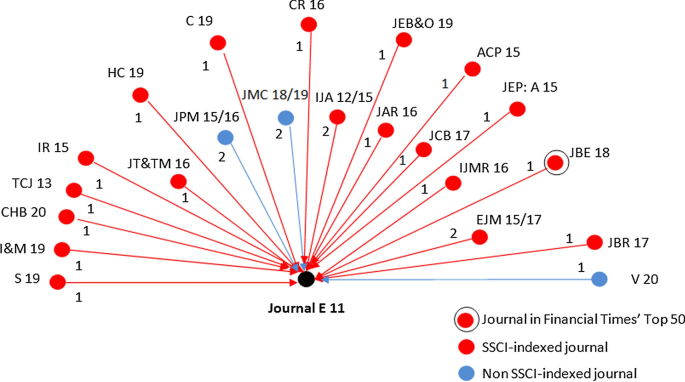 Citation contagion: a citation analysis of selected predatory marketing  journals | SpringerLink