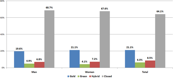 An intersectional approach to analyse gender productivity and open ...