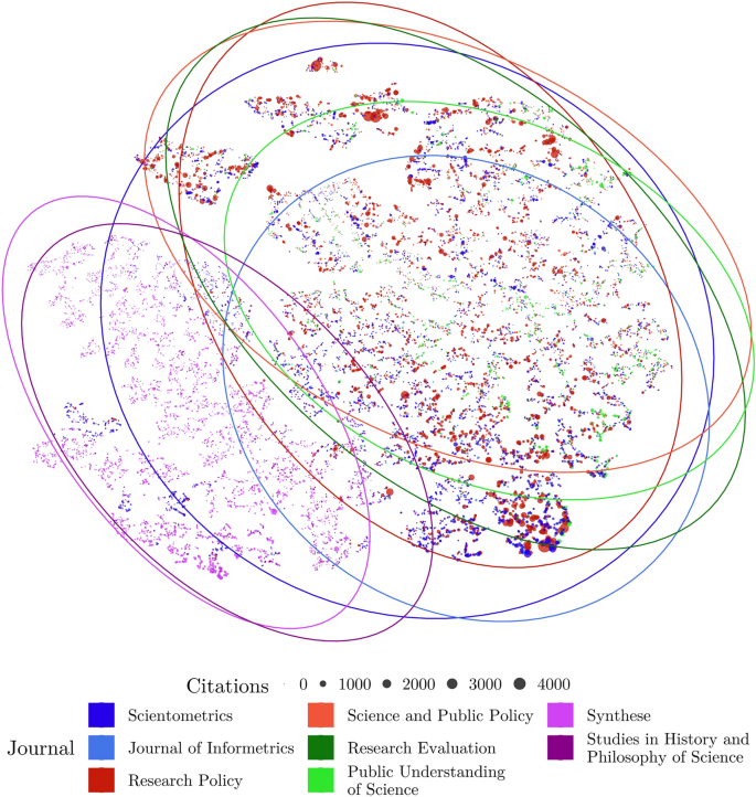 Semantic and relational spaces in science of science: deep ...