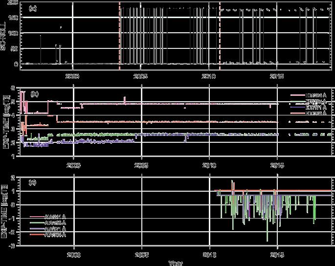 New Homogeneous Dataset of Solar EUV Synoptic Maps from SOHO/EIT ...