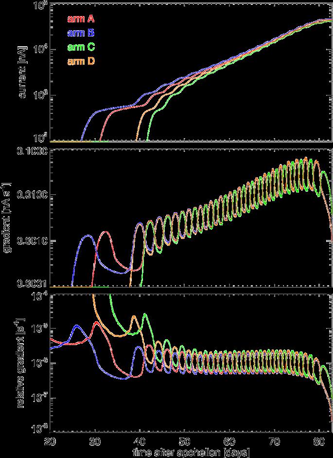 The Stix Aspect System Sas The Optical Aspect System Of The Spectrometer Telescope For Imaging X Rays Stix On Solar Orbiter Springerlink