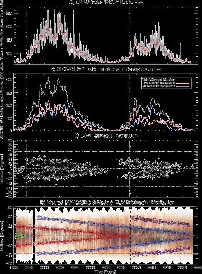 Timing Terminators Forecasting Sunspot Cycle 25 Onset Springerlink