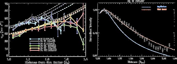 Critical Science Plan for the Daniel K. Inouye Solar Telescope ...