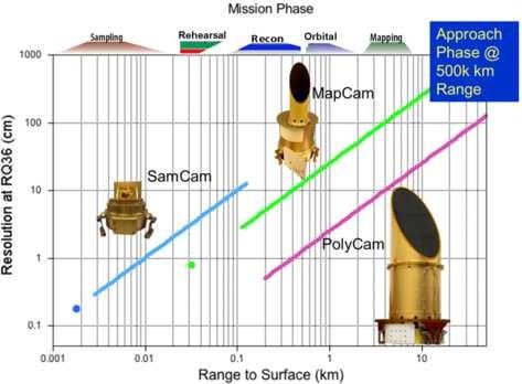 OCAMS: The OSIRIS-REx Camera Suite   SpringerLink