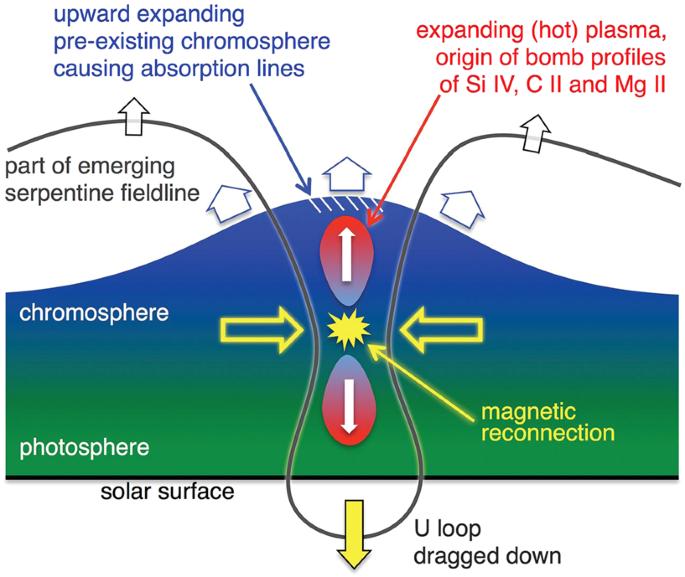 Solar Ultraviolet Bursts | SpringerLink