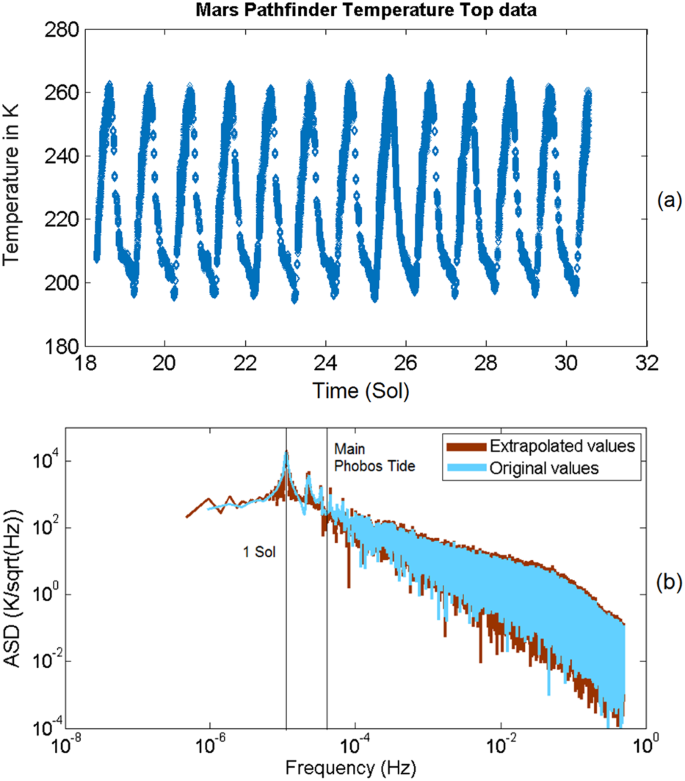 High Precision SEIS Calibration for the InSight Mission and Its ...