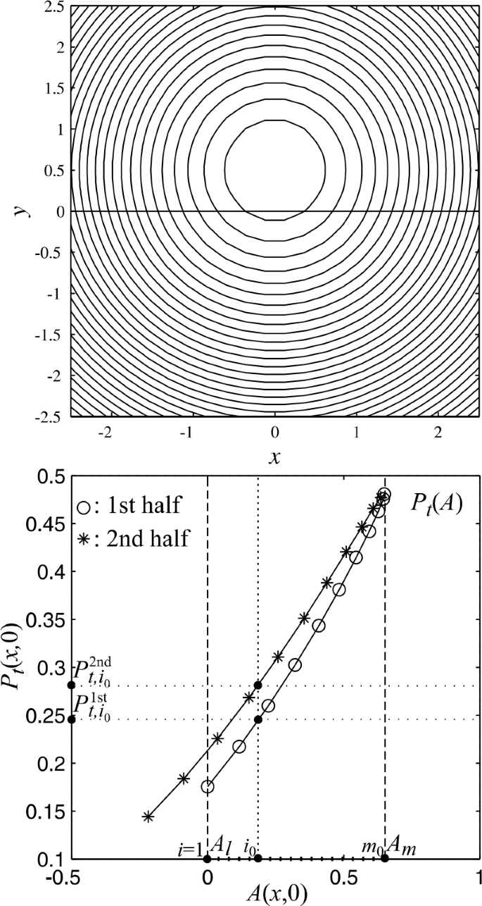 Dimensionality Coordinate System And Reference Frame For Analysis Of In Situ Space Plasma And Field Data Springerlink