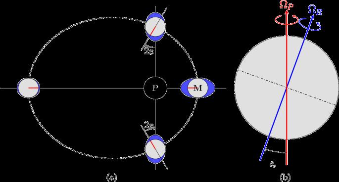 Ice Ocean Exchange Processes In The Jovian And Saturnian Satellites Springerlink