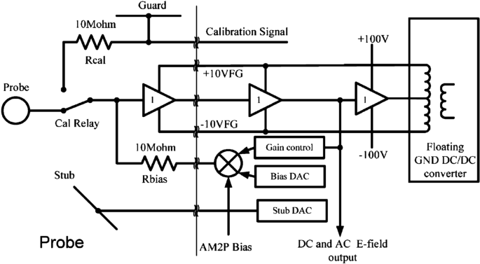 The MEFISTO and WPT Electric Field Sensors of the Plasma Wave ...