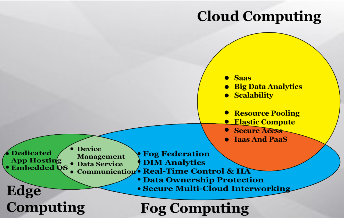 Fog Computing From Architecture To Edge Computing And Big Data