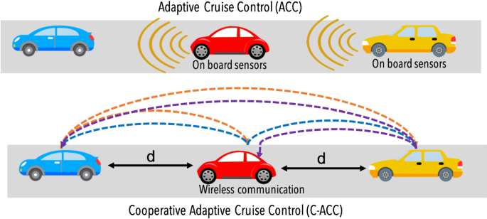 A tutorial survey on vehicle-to-vehicle communications   SpringerLink