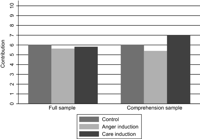 Motives And Comprehension In A Public Goods Game With Induced Emotions Springerlink