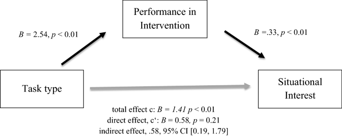 It matters how to recall – task differences in retrieval practice ...