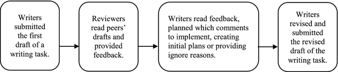 From plans to actions: A process model for why feedback features ...