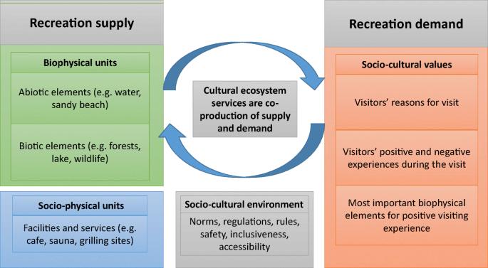 Seasonality in recreation supply and demand in an urban lake ...