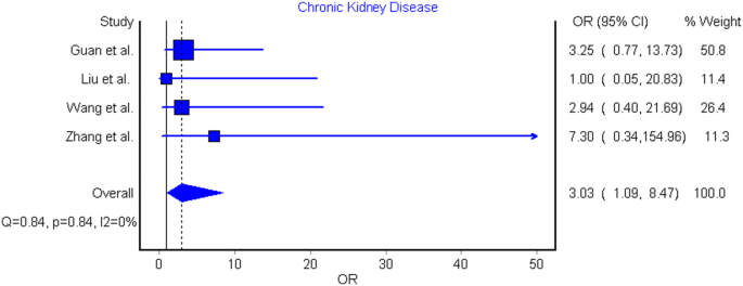 Chronic Kidney Disease Is Associated With Severe Coronavirus Disease 2019 Covid 19 Infection Springerlink
