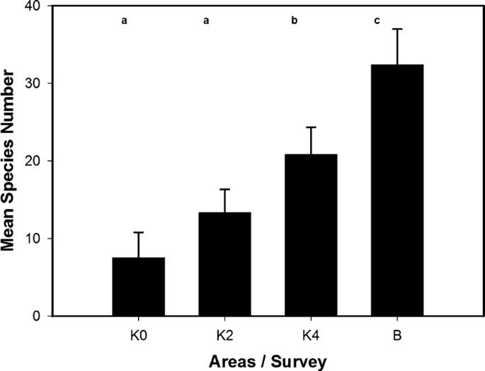 Management effects on plant species composition and ecosystem ...