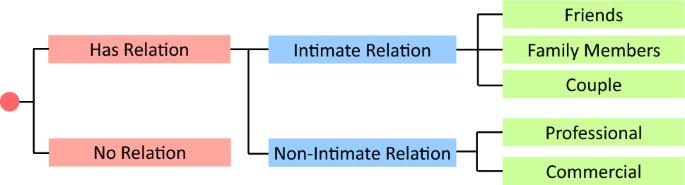 Visual Social Relationship Recognition | SpringerLink