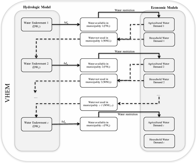 Water Use and Climate Stressors in a Multiuser River Basin Setting ...