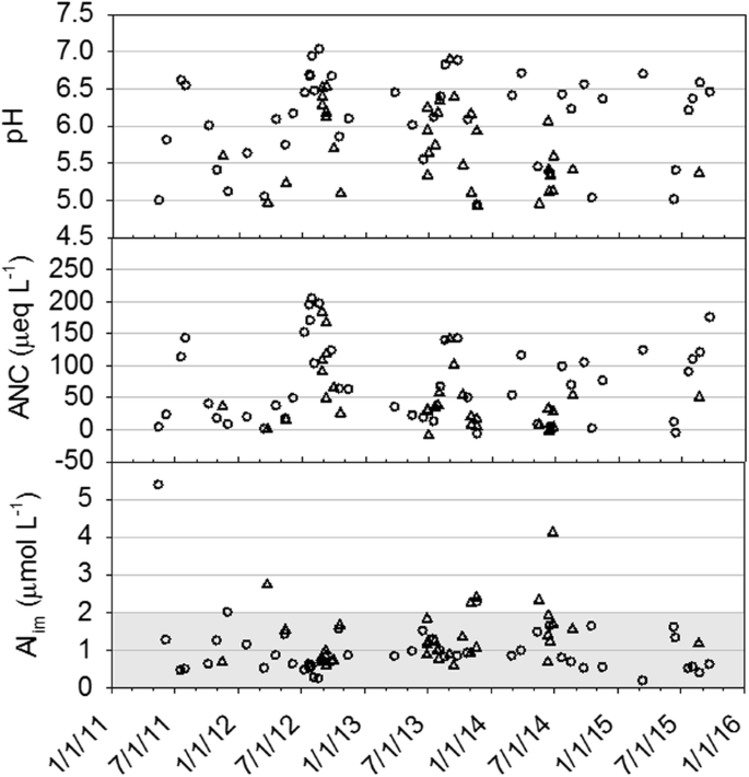 Response of Water Chemistry and Young-of-Year Brook Trout to ...